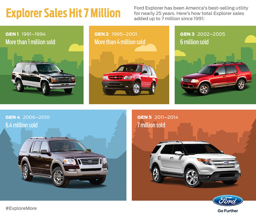 Explorer sales hits 7 million